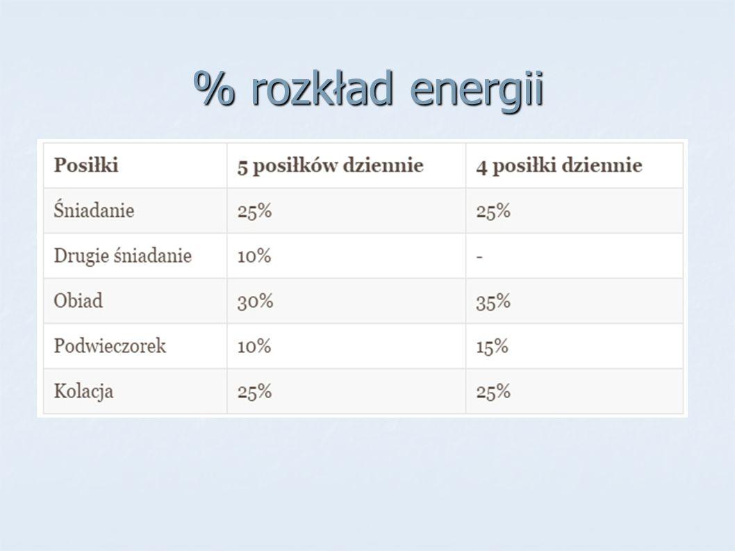 % rozkład energii