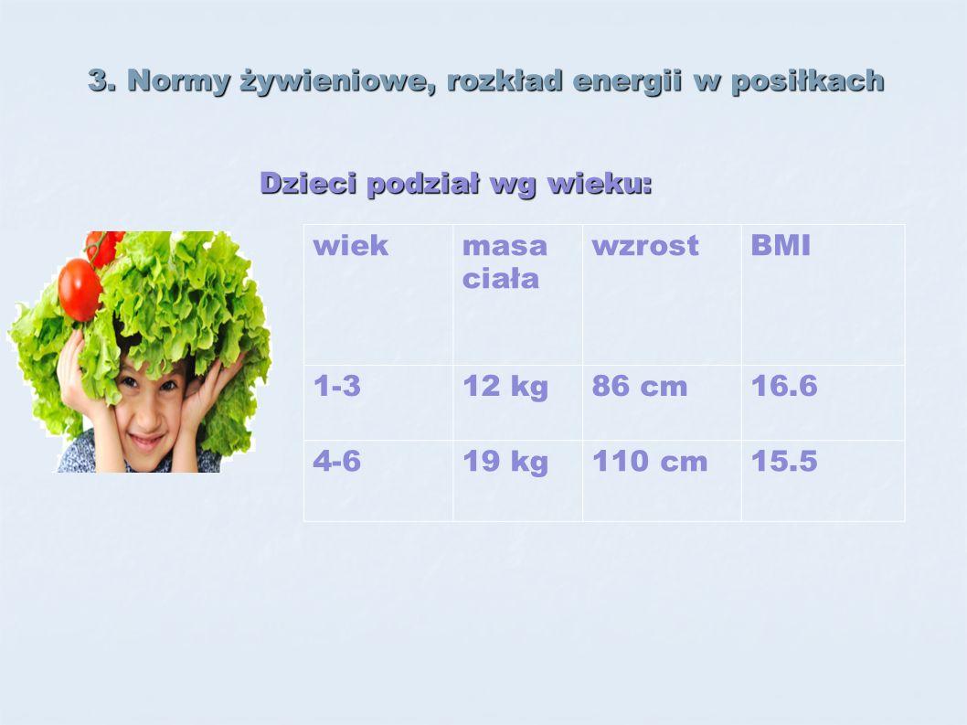 3. Normy żywieniowe, rozkład energii w posiłkach wiekmasa ciała wzrostBMI 1-312 kg86 cm16.6 4-619 kg110 cm15.5 Dzieci podział wg wieku:
