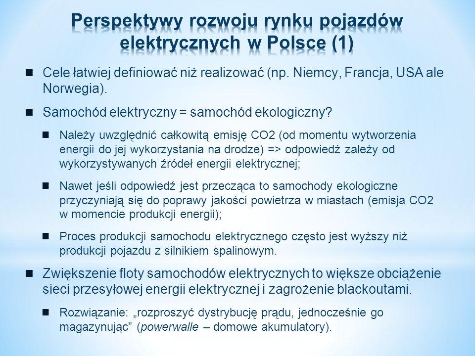 Cele łatwiej definiować niż realizować (np. Niemcy, Francja, USA ale Norwegia). Samochód elektryczny = samochód ekologiczny? Należy uwzględnić całkowi