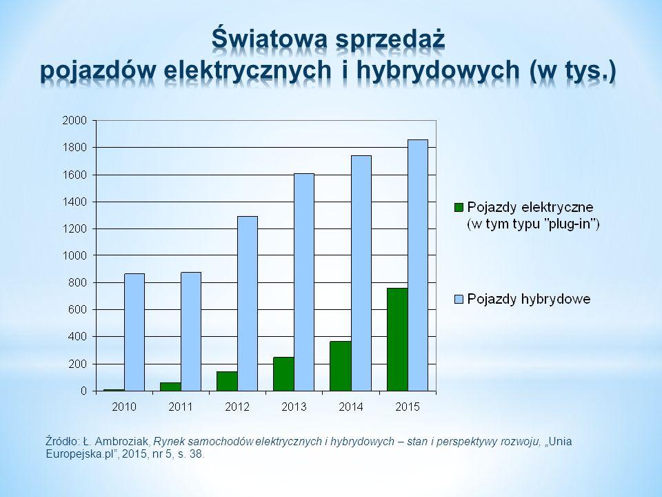 """Źródło: Ł. Ambroziak, Rynek samochodów elektrycznych i hybrydowych – stan i perspektywy rozwoju, """"Unia Europejska.pl"""", 2015, nr 5, s. 38."""