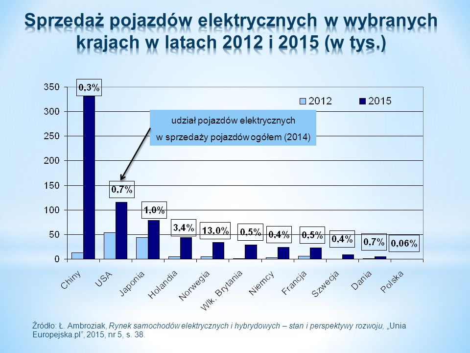 udział pojazdów elektrycznych w sprzedaży pojazdów ogółem (2014) Źródło: Ł. Ambroziak, Rynek samochodów elektrycznych i hybrydowych – stan i perspekty