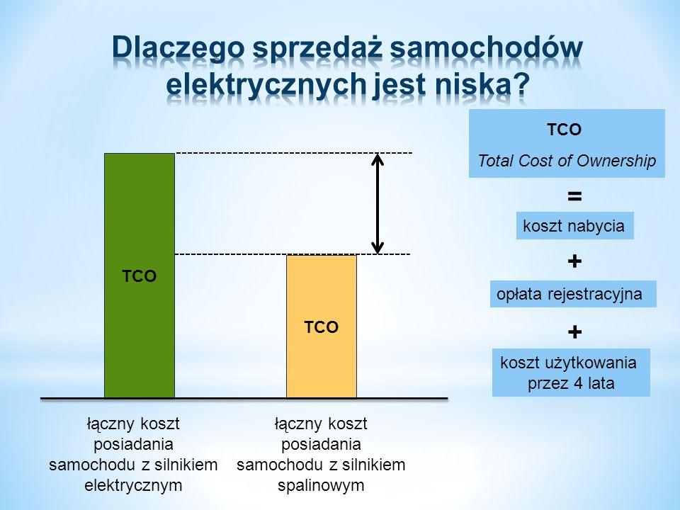 łączny koszt posiadania samochodu z silnikiem spalinowym TCO łączny koszt posiadania samochodu z silnikiem elektrycznym TCO Total Cost of Ownership koszt nabycia opłata rejestracyjna koszt użytkowania przez 4 lata = + +