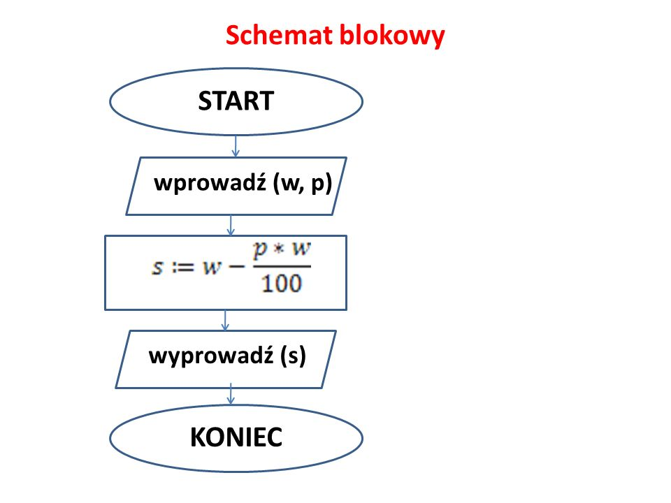 Schemat blokowy START wprowadź (w, p) wyprowadź (s) KONIEC