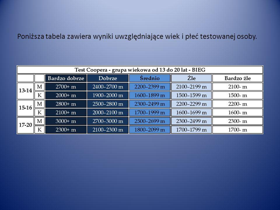Poniższa tabela zawiera wyniki uwzględniające wiek i płeć testowanej osoby.