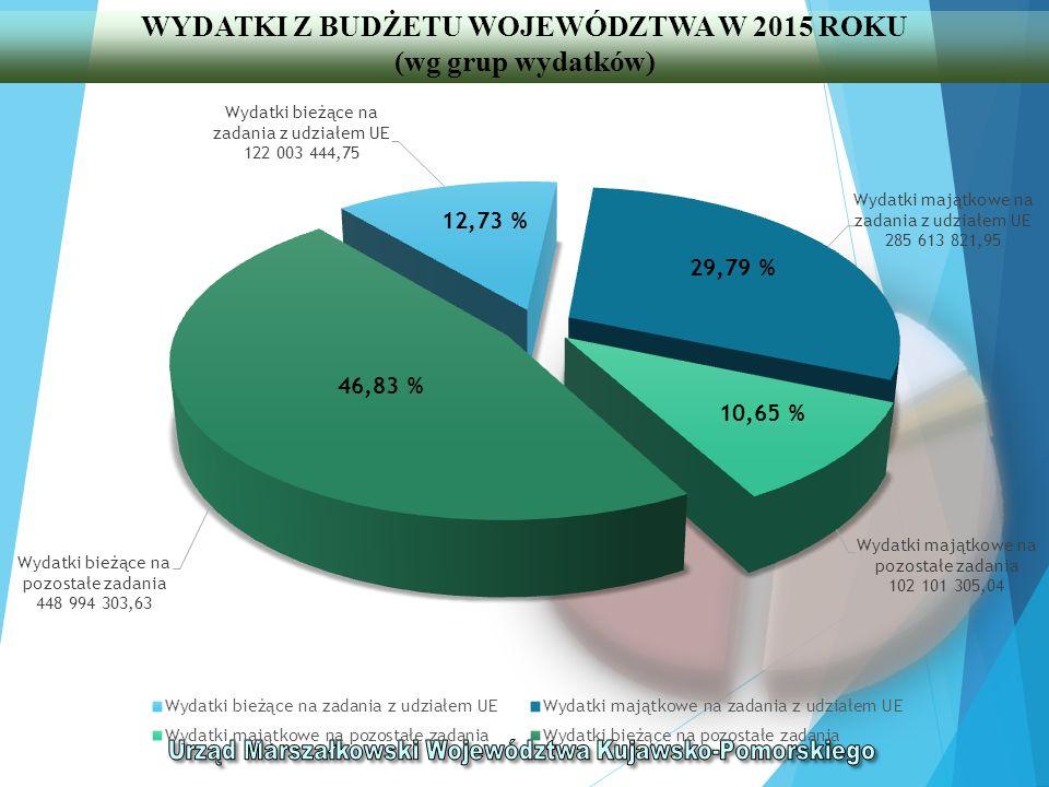 WYDATKI Z BUDŻETU WOJEWÓDZTWA W 2015 ROKU (wg grup wydatków)