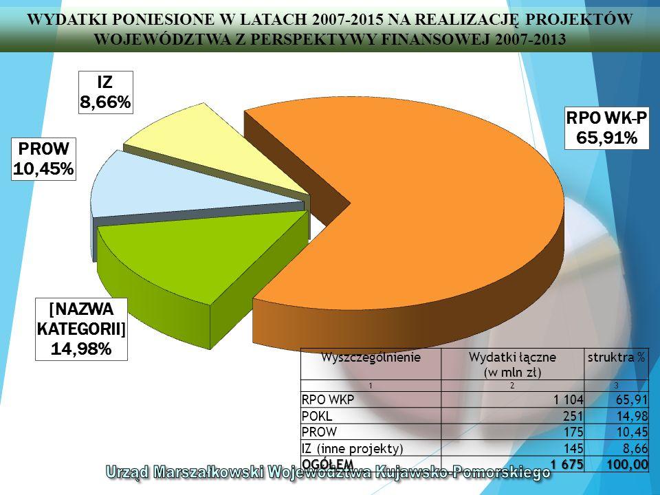 WYDATKI PONIESIONE W LATACH 2007-2015 NA REALIZACJĘ PROJEKTÓW WOJEWÓDZTWA Z PERSPEKTYWY FINANSOWEJ 2007-2013 WyszczególnienieWydatki łączne (w mln zł) struktra % 123 RPO WKP1 10465,91 POKL25114,98 PROW17510,45 IZ (inne projekty)1458,66 OGÓŁEM 1 675 100,00