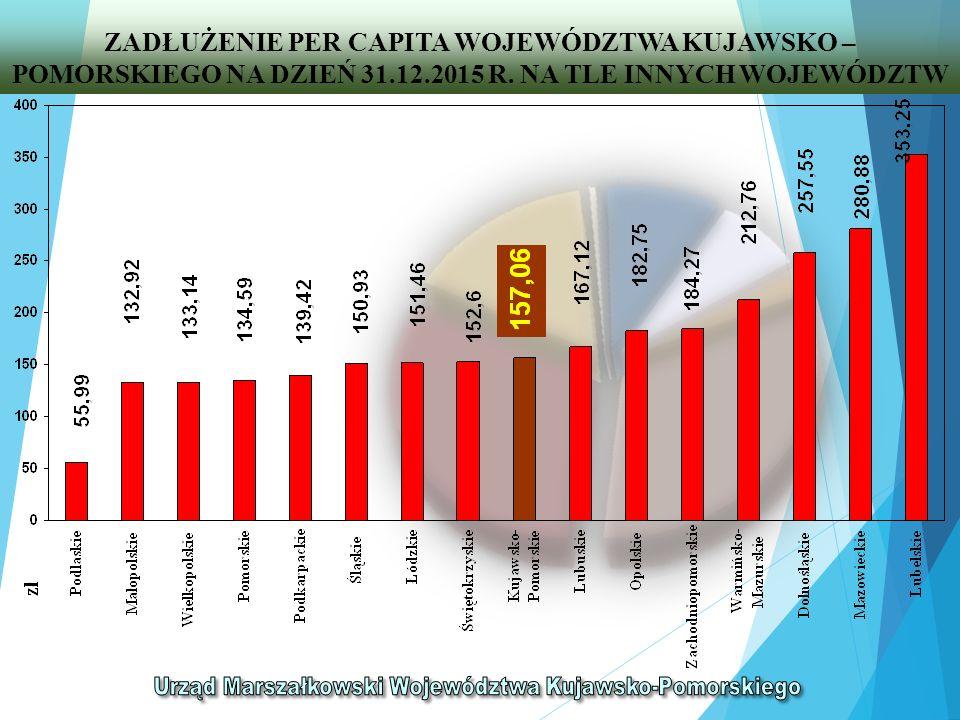 ZADŁUŻENIE PER CAPITA WOJEWÓDZTWA KUJAWSKO – POMORSKIEGO NA DZIEŃ 31.12.2015 R.