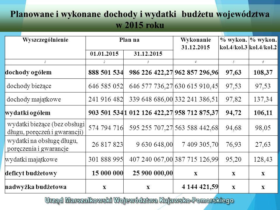 Planowane i wykonane dochody i wydatki budżetu województwa w 2015 roku WyszczególnieniePlan naWykonanie 31.12.2015 % wykon.
