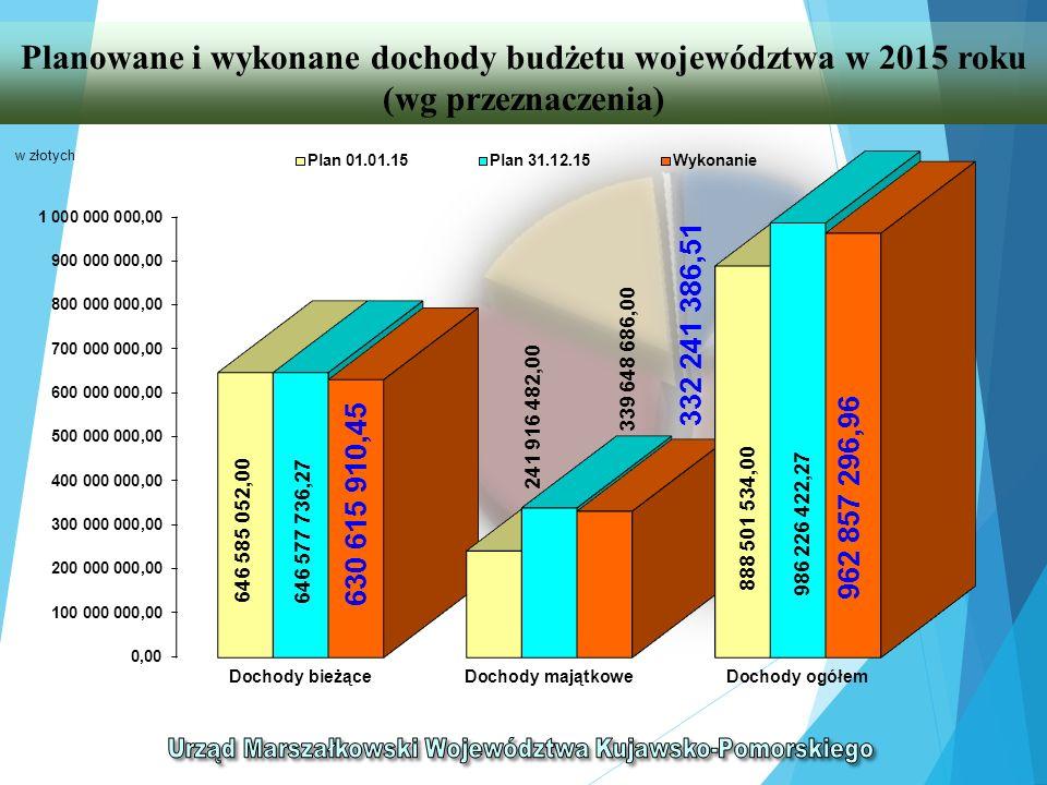 WYDATKI PONIESIONE W LATACH 2007-2015 NA REALIZACJĘ PROJEKTÓW WOJEWÓDZTWA Z PERSPEKTYWY FINANSOWEJ 2007-2013 (wg źródeł finansowania) WyszczególnienieWydatki łączne (w mln zł) struktura % 123 Środki z Unii Europejskiej i inne zagraniczne1 21472,48 Środki z Budżetu Państwa1005,97 Środki własne województwa33820,18 Inne środki publiczne (fundusze celowe, j.s.t.)231,37 OGÓŁEM 1 675 100,00