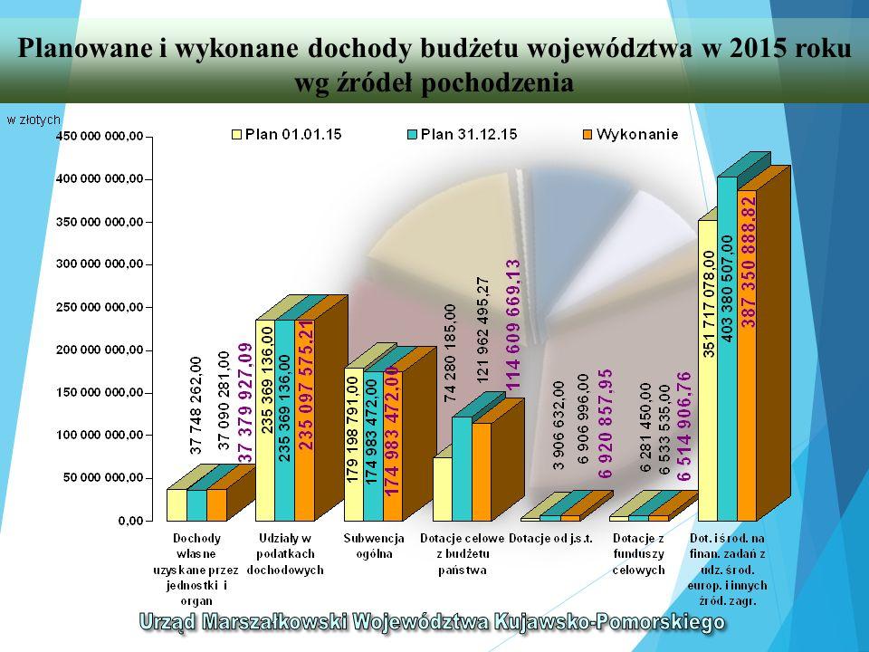 Planowane i wykonane dochody budżetu województwa w 2015 roku wg źródeł pochodzenia