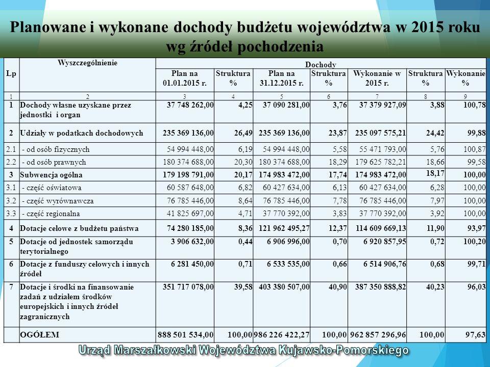 BILANS Z WYKONANIA BUDŻETU WOJEWÓDZTWA Suma bilansowa po stronie aktywów i pasywów 75.062.520,37 zł ŁĄCZNY BILNAS WOJEWÓDZKICH JEDNOSTEK BUDŻETOWYCH Suma bilansowa po stronie aktywów i pasywów 1.704.451.899,06 zł ŁĄCZNY RACHUNEK ZYSKÓW I STRAT WOJEWÓDZKICH JEDNOSTEK BUDŻETOWYCH Zysk netto 594.435.892,71 zł ŁĄCZNE ZESTAWIENIE ZMIAN W FUNDUSZU WOJEWÓDZKICH JEDNOSTEK BUDŻETOWYCH Stan funduszu na 31-12-2015 r.