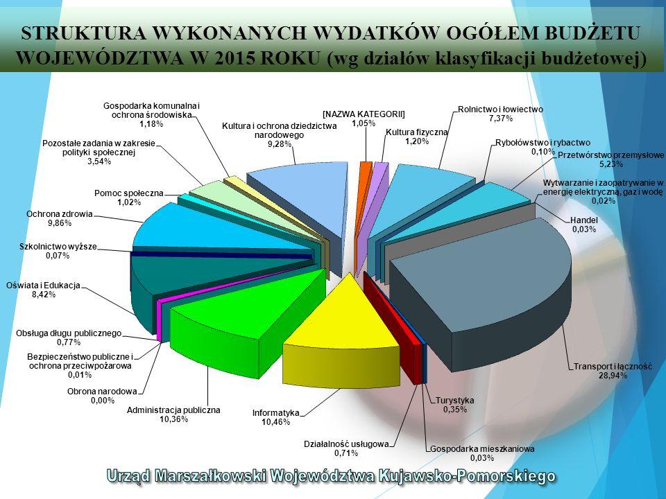 STRUKTURA WYKONANYCH WYDATKÓW BUDŻETU WOJEWÓDZTWA W 2015 ROKU (wg działów klasyfikacji budżetowej) DziałyWyszczególnienie Plan na 01.01.2015 struktura % Plan na 31.12.2015 struktura % Wykonanie w 2015 struktura % wykonanie % 123434567 010Rolnictwo i łowiectwo62 550 890,006,9273 880 270,007,3070 654 200,087,3795,63 050Rybołówstwo i rybactwo1 044 000,000,121 044 000,000,10983 842,200,1094,24 150Przetwórstwo przemysłowe31 203 351,003,4552 139 175,005,1550 164 957,265,2396,21 400Wytwarzanie i zaopatrywanie w energię elektryczną, gaz i wodę 1 319 231,000,15233 938,000,02233 937,960,02100,00 500Handel107 335,000,01294 557,000,03267 912,000,0390,95 600Transport i łączność263 803 583,0029,20289 221 799,0028,58277 421 473,4628,9495,92 630Turystyka2 292 911,000,253 434 059,000,343 326 764,770,3596,88 700Gospodarka mieszkaniowa854 900,000,09480 200,000,05269 541,190,0356,13 710Działalność usługowa6 720 743,000,746 870 852,000,686 773 081,340,7198,58 720Informatyka132 360 762,0014,65104 866 260,0010,36100 289 740,5910,4695,64 750Administracja publiczna109 210 846,0012,09105 067 082,0010,3899 304 421,8510,3694,52 752Obrona narodowa2 000,000,002 000,000,002 000,000,00100,00 754Bezpieczeństwo publiczne i ochrona przeciwpożarowa 125 000,000,02125 000,000,01124 980,410,0199,98 757Obsługa długu publicznego26 817 823,002,979 630 648,000,957 409 305,700,7776,93