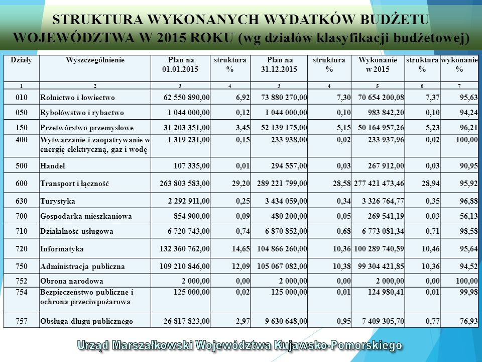 STRUKTURA WYKONANYCH WYDATKÓW BUDŻETU WOJEWÓDZTWA W 2015 ROKU (wg działów klasyfikacji budżetowej) DziałyWyszczególnienie Plan na 01.01.2015 struktura % Plan na 31.12.2015 struktura % Wykonanie w 2015 struktura % wykonanie % 123434567 758Różne rozliczenia11 150 000,001,235 991 243,000,590,00 - 801 i 854Oświata i Edukacja83 030 625,009,1982 407 301,278,1480 747 860,478,4297,99 z tego: 801Oświata i wychowanie58 247 935,006,4557 575 215,275,6956 506 773,455,8998,14 854Edukacyjna opieka wychowawcza24 782 690,002,7424 832 086,002,4524 241 087,022,5397,62 803Szkolnictwo wyższe680 084,000,08680 084,000,07667 576,610,0798,16 851Ochrona zdrowia11 084 635,001,23105 139 691,0010,3994 548 002,849,8689,93 852Pomoc społeczna8 097 371,000,9010 126 071,001,009 759 978,241,0296,38 853Pozostałe zadania w zakresie polityki społecznej 32 098 983,003,5536 163 277,003,5733 951 404,993,5493,88 900Gospodarka komunalna i ochrona środowiska 11 133 826,001,2312 223 219,001,2111 313 933,671,1892,56 921Kultura i ochrona dziedzictwa narodowego 85 779 579,009,4990 260 877,008,9288 997 066,319,2898,60 925Ogrody botaniczne i zoologiczne oraz naturalne obszary i obiekty chronionej przyrody 8 586 613,000,9510 276 535,001,0210 007 784,861,0597,38 926Kultura fizyczna13 446 443,00 1,49 11 568 284,00 1,14 11 493 108,57 1,2099,35 Ogółem903 501 534,00100,001 012 126 422,27100,00958 712 875,37100,0094,72