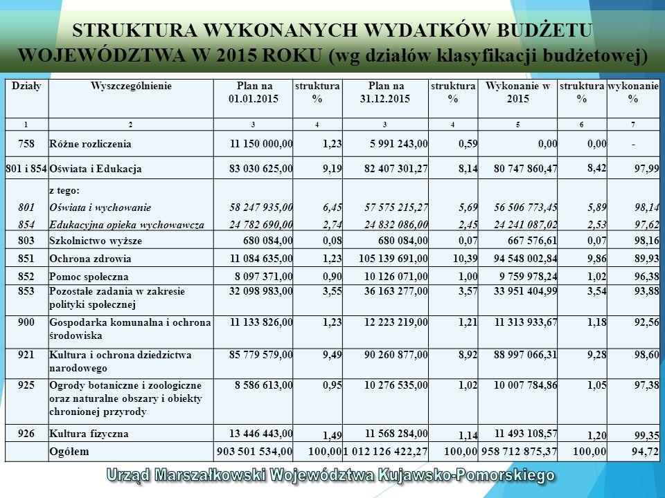 PLANOWANE I WYKONANE WYDATKI BUDŻETU WOJEWÓDZTWA W 2015 ROKU (wg przeznaczenia) *- w pozycji zostały ujęte: rezerwa ogólna inwestycyjna oraz rezerwa celowa na wydatki inwestycyjne jednostek organizacyjnych **- w pozycji została ujęta rezerwa celowa na remonty jednostek organizacyjnych Lp.Wyszczególnienie Plan na 01.01.2015struktura % Plan na 31.12.2015struktura % Wykonanie w 2015 struktura % 12343456 1Wydatki majątkowe301 888 995,0033,42407 240 067,0040,24387 715 126,9940,44 1.1- wydatki inwestycyjne*295 942 814,0032,76383 643 886,0037,91364 118 945,9937,98 1.2- inwestycje finansowe5 946 181,000,6623 596 181,002,3323 596 181,002,46 2Wydatki na zadania remontowe9 960 509,001,1020 211 956,001,9920 166 303,532,10 2.1- odnowa urządzeń melioracyjnych3 084 940,000,3411 892 341,001,1711 887 362,231,24 2.2- remont dróg i infrastruktury towarzyszącej 5 677 069,000,636 916 824,000,686 903 180,680,72 2.3- w jednostkach organizacyjnych**1 198 500,000,131 402 791,000,141 375 760,620,14 3Wydatki bieżące591 652 030,0065,48584 674 399,2757,77550 831 444,8557,46 OGÓŁEM903 501 534,00100,001 012 126 422,27100,00958 712 875,37100,00