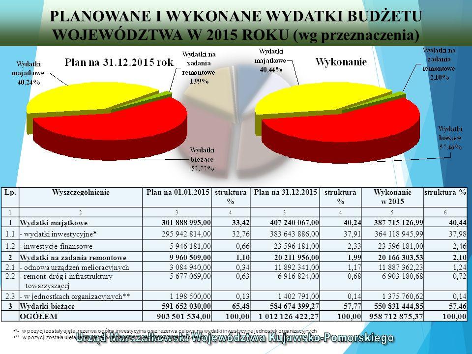 WYDATKI WYKONANE Z BUDŻETU WOJEWÓDZTWA W 2015 ROKU (wg grup wydatków z podziałem na działy klasyfikacji budżetowej) DziałyWyszczególnienieWydatki ogółem w tym: %wydatki bieżące w tym:wydatki majątkowe w tym: %zadania z udziałem UE %pozostałe zadania % %zadania z udziałem UE %pozostałe zadania % 12345678910111213141516 010Rolnictwo i łowiectwo 70 654 200,087,3728 992 218,245,086 113 429,885,0122 878 788,365,0941 661 981,8410,7414 450 288,845,0627 211 693,0026,65 050Rybołówstwo i rybactwo 983 842,200,10983 842,200,17954 141,810,7829 700,390,010,00 150Przetwórstwo przemysłowe 50 164 957,265,2316 294 356,862,8516 078 778,5013,18215 578,360,0533 870 600,408,7429 370 600,4010,284 500 000,004,40 400Wytwarzanie i zaopatrywanie w energię elektryczną, gaz i wodę 233 937,960,020,00 233 937,960,06228 997,960,084 940,000,00 500Handel267 912,000,03267 912,000,05267 903,000,229,000,00 600Transport i łączność277 421 473,4628,94180 092 059,3031,54683 613,380,56179 408 445,9239,9697 329 414,1625,1069 692 607,2624,4027 636 806,9027,06 630Turystyka3 326 764,770,352 236 010,800,391 811 858,121,48424 152,680,091 090 753,970,281 090 753,970,380,00 700Gospodarka mieszkaniowa 269 541,190,03233 241,190,040,00 233 241,190,0536 300,000,010,00 36 300,000,04 710Działalność usługowa6 773 081,340,713 978 932,000,70131 509,940,113 847 422,060,862 794 149,340,722 464 811,760,86329 337,580,32 720Informatyka100 289 740,5910,468 912 111,901,568 767 914,797,19144 197,110,0391 377 628,6923,5790 386 109,8931,65991 518,800,97 750Administracja publiczna 99 304 421,8510,3698 484 125,0217,2551 410 228,4442,1447 073 896,5810,48820 296,830,21505 390,600,17314 906,230,31 752Obrona narodowa2 000,000,002 000,000,00 2 000,000,00 754Bezpieczeństwo publiczne i ochrona przeciwpożarowa 124 980,410,01124 980,410,020,00 124 980,410,030,00