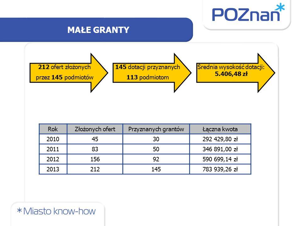 MAŁE GRANTY 212 ofert złożonych przez 145 podmiotów 145 dotacji przyznanych 113 podmiotom Średnia wysokość dotacji: 5.406,48 zł RokZłożonych ofertPrzy