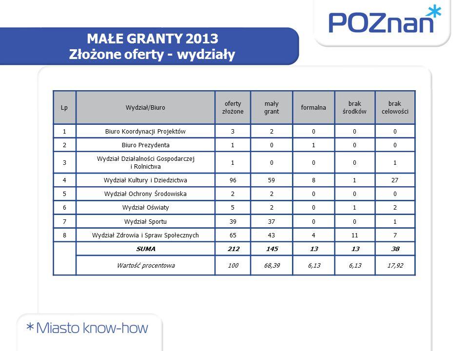 MAŁE GRANTY 2013 Złożone oferty - wydziały LpWydział/Biuro oferty złożone mały grant formalna brak środków brak celowości 1Biuro Koordynacji Projektów