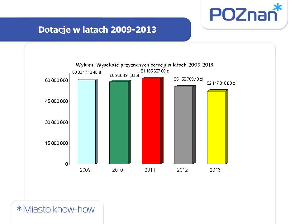 Dotacje w latach 2009-2013