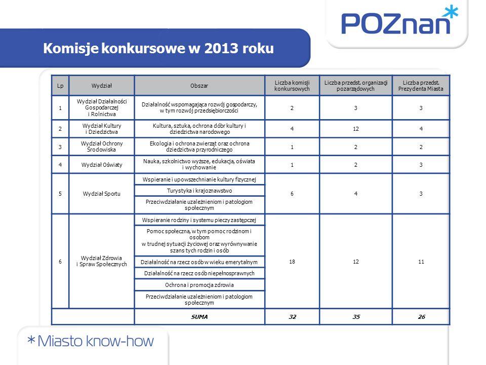 Komisje konkursowe w 2013 roku LpWydziałObszar Liczba komisji konkursowych Liczba przedst.