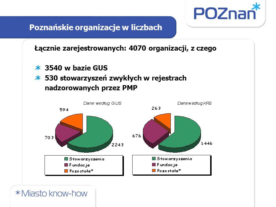 Łącznie zarejestrowanych: 4070 organizacji, z czego 3540 w bazie GUS 530 stowarzyszeń zwykłych w rejestrach nadzorowanych przez PMP Poznańskie organizacje w liczbach