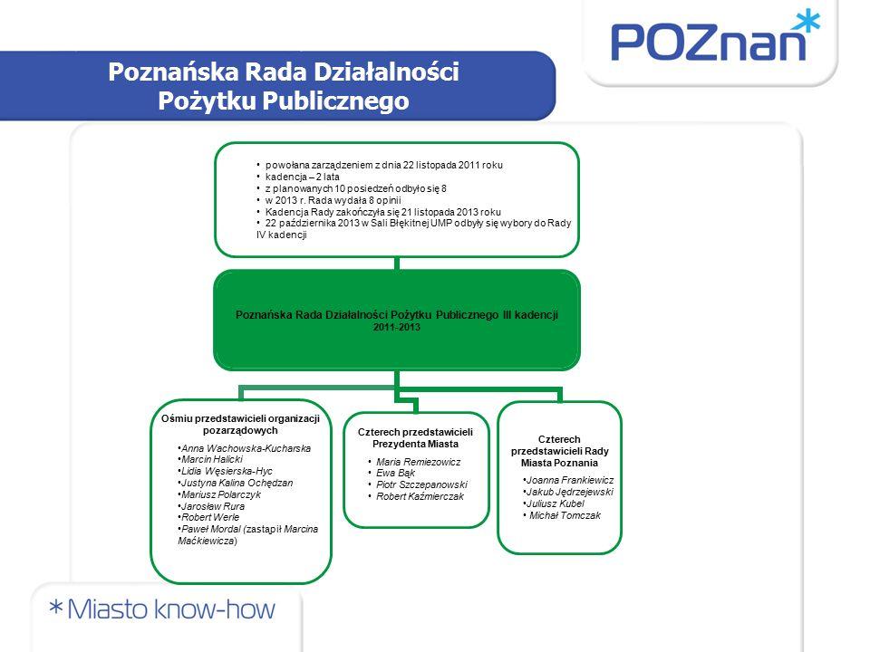 Poznańska Rada Działalności Pożytku Publicznego Poznańska Rada Działalności Pożytku Publicznego III kadencji 2011-2013 Czterech przedstawicieli Prezyd
