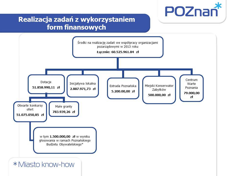 Realizacja zadań z wykorzystaniem form finansowych Środki na realizację zadań we współpracy organizacjami pozarządowymi w 2013 roku Łącznie: 60.525.961.84 zł Dotacje 51.858.990,11 zł Otwarte konkursy ofert 51.075.050,85 zł w tym 1.500.000,00 zł w wyniku głosowania w ramach Poznańskiego Budżetu Obywatelskiego* Małe granty 783.939,26 zł Inicjatywa lokalna 2.887.971,73 zł Estrada Poznańska 5.200.00,00 zł Miejski Konserwator Zabytków 500.000,00 zł Centrum Warte Poznania 79.000,00 zł
