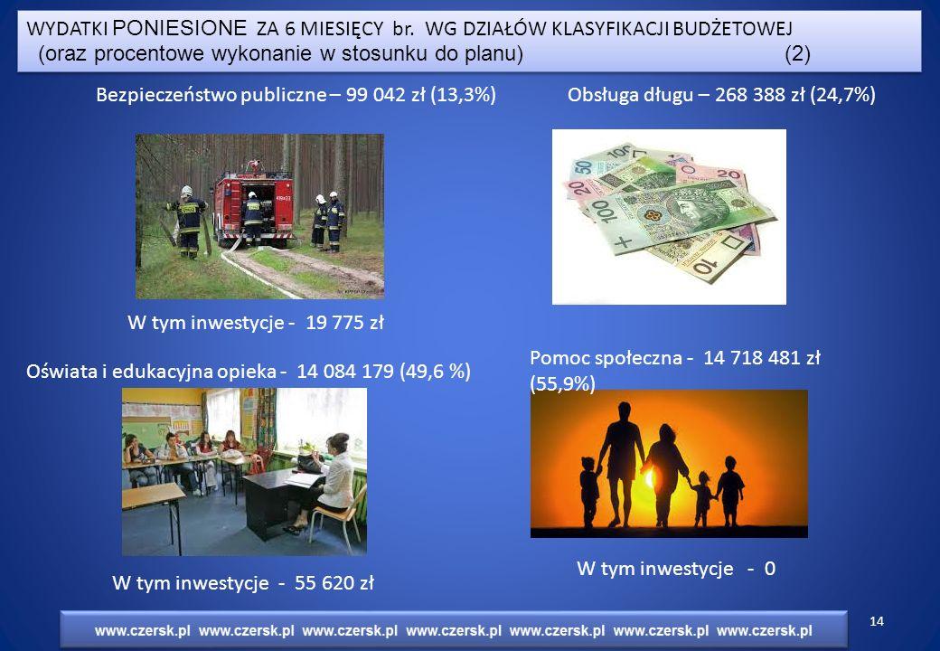 Bezpieczeństwo publiczne – 99 042 zł (13,3%) W tym inwestycje - 19 775 zł Obsługa długu – 268 388 zł (24,7%) Oświata i edukacyjna opieka - 14 084 179 (49,6 %) W tym inwestycje - 55 620 zł Pomoc społeczna - 14 718 481 zł (55,9%) W tym inwestycje - 0 WYDATKI PONIESIONE ZA 6 MIESIĘCY br.