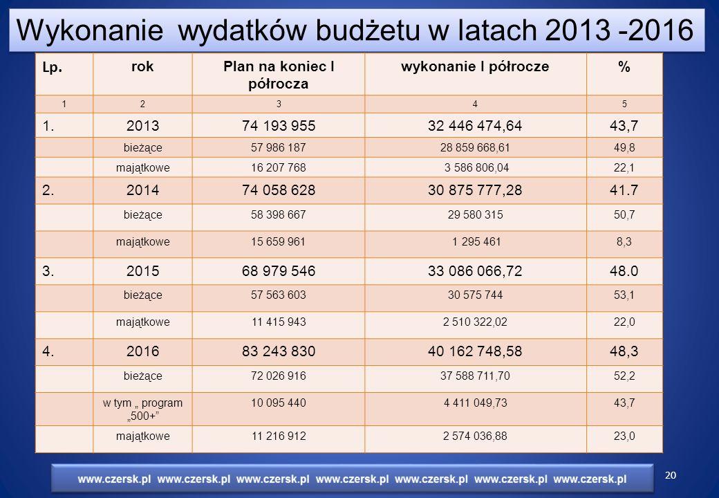 Wykonanie wydatków budżetu w latach 2013 -2016 Lp.