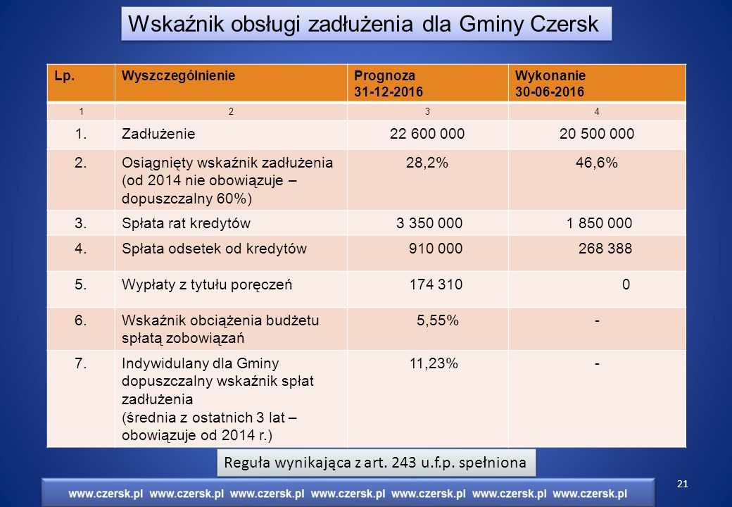 Wskaźnik obsługi zadłużenia dla Gminy Czersk Lp.WyszczególnieniePrognoza 31-12-2016 Wykonanie 30-06-2016 1234 1.Zadłużenie22 600 00020 500 000 2.Osiągnięty wskaźnik zadłużenia (od 2014 nie obowiązuje – dopuszczalny 60%) 28,2%46,6% 3.Spłata rat kredytów 3 350 000 1 850 000 4.Spłata odsetek od kredytów 910 000 268 388 5.Wypłaty z tytułu poręczeń 174 310 0 6.Wskaźnik obciążenia budżetu spłatą zobowiązań 5,55%- 7.Indywidulany dla Gminy dopuszczalny wskaźnik spłat zadłużenia (średnia z ostatnich 3 lat – obowiązuje od 2014 r.) 11,23%- Reguła wynikająca z art.