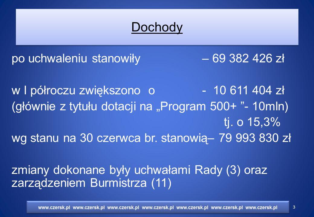"""Wydatki po uchwaleniu stanowiły – 73 432 426zł w I półroczu zwiększono o - 9 811 404 zł (głównie z tytułu """"Programu 500+ ) tj."""