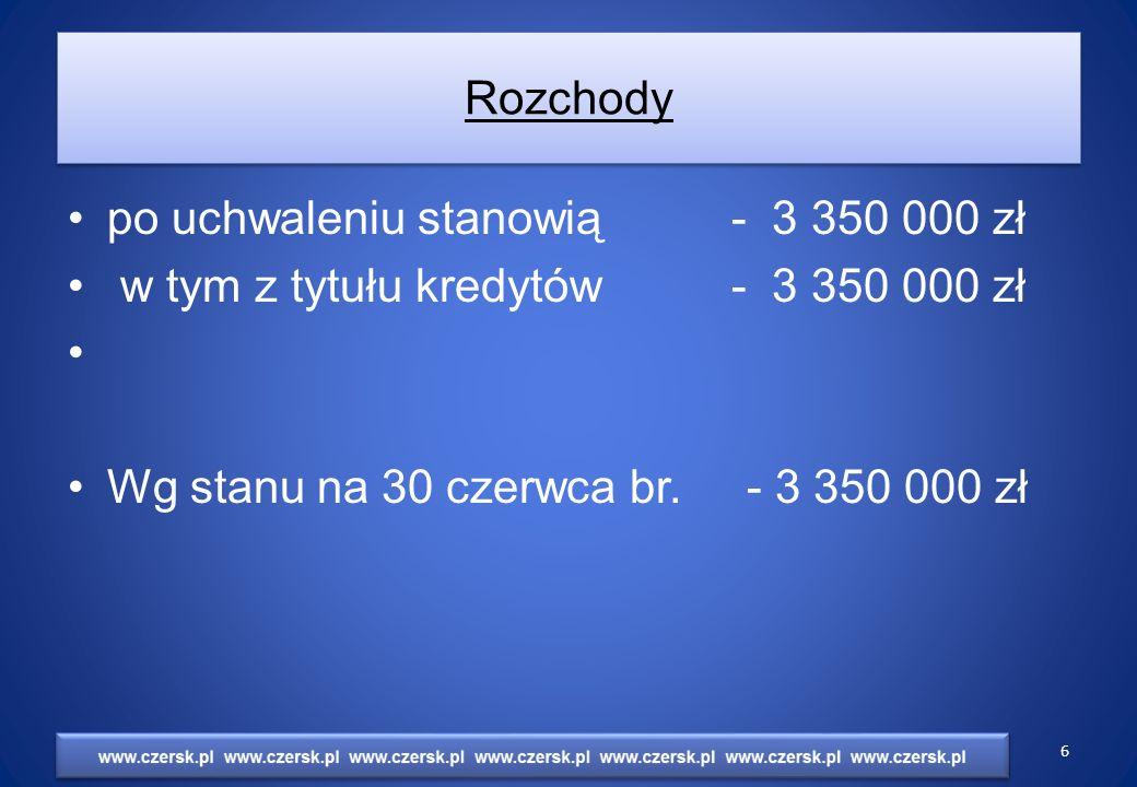 Rozchody po uchwaleniu stanowią - 3 350 000 zł w tym z tytułu kredytów - 3 350 000 zł Wg stanu na 30 czerwca br.