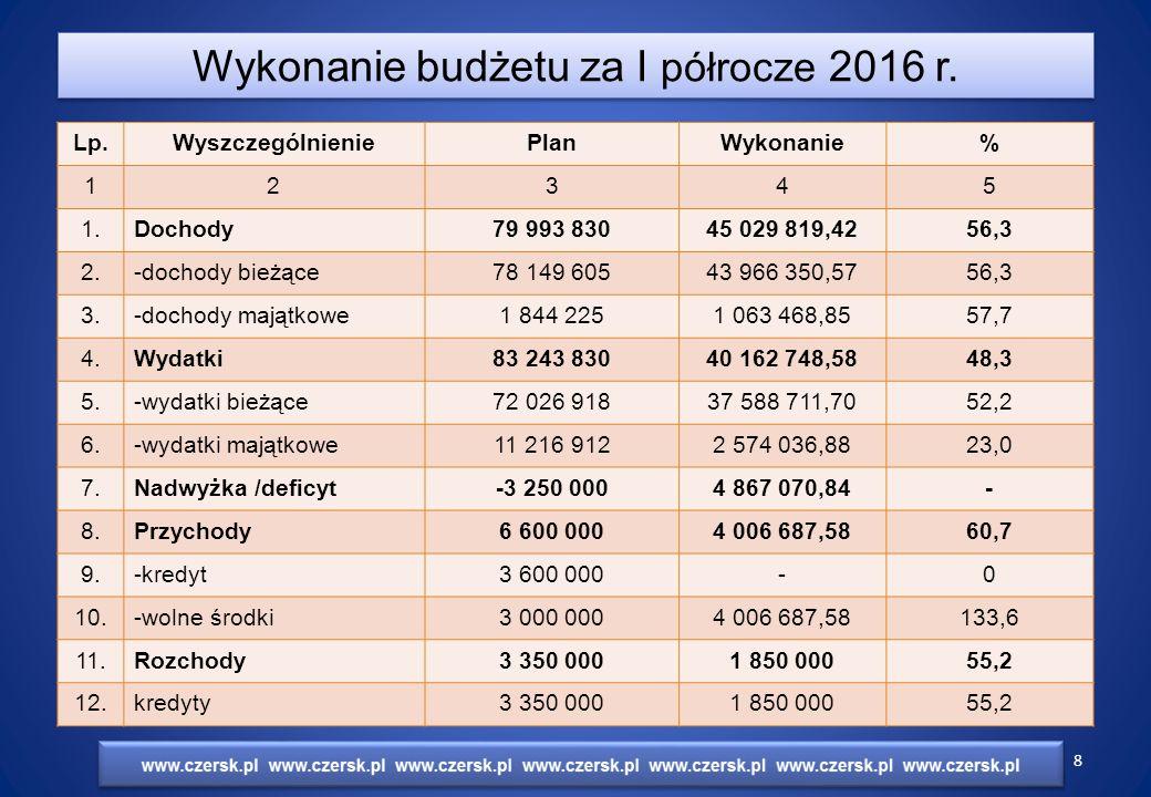 Wykonanie dochodów budżetu w latach 2013 - 2016 Wykonanie dochodów budżetu w latach 2013 - 2016 Lp.