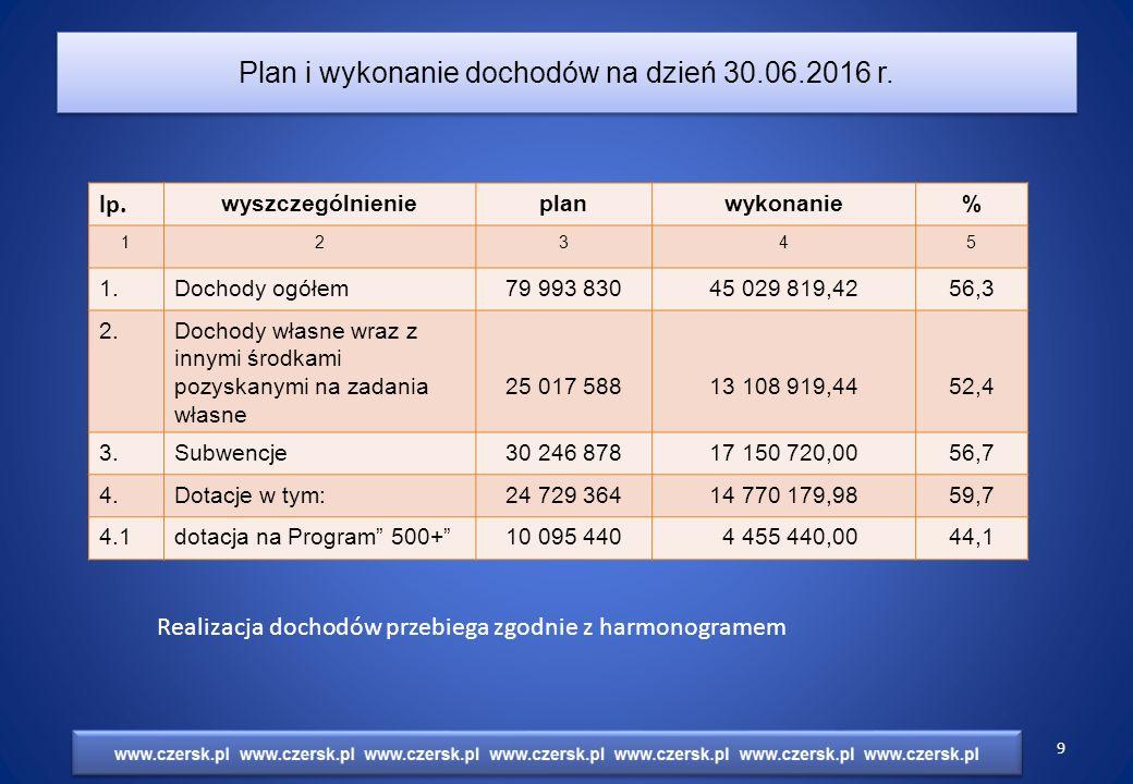 Plan i wykonanie dochodów na dzień 30.06.2016 r. lp.