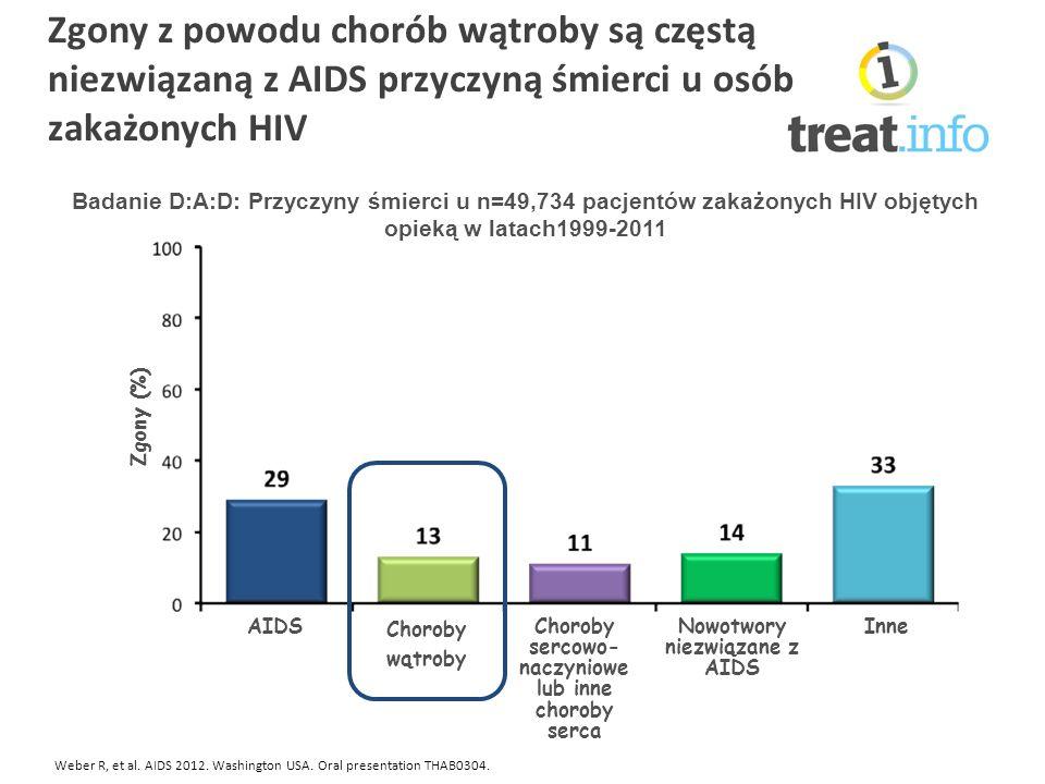 Zgony z powodu chorób wątroby są częstą niezwiązaną z AIDS przyczyną śmierci u osób zakażonych HIV Weber R, et al.