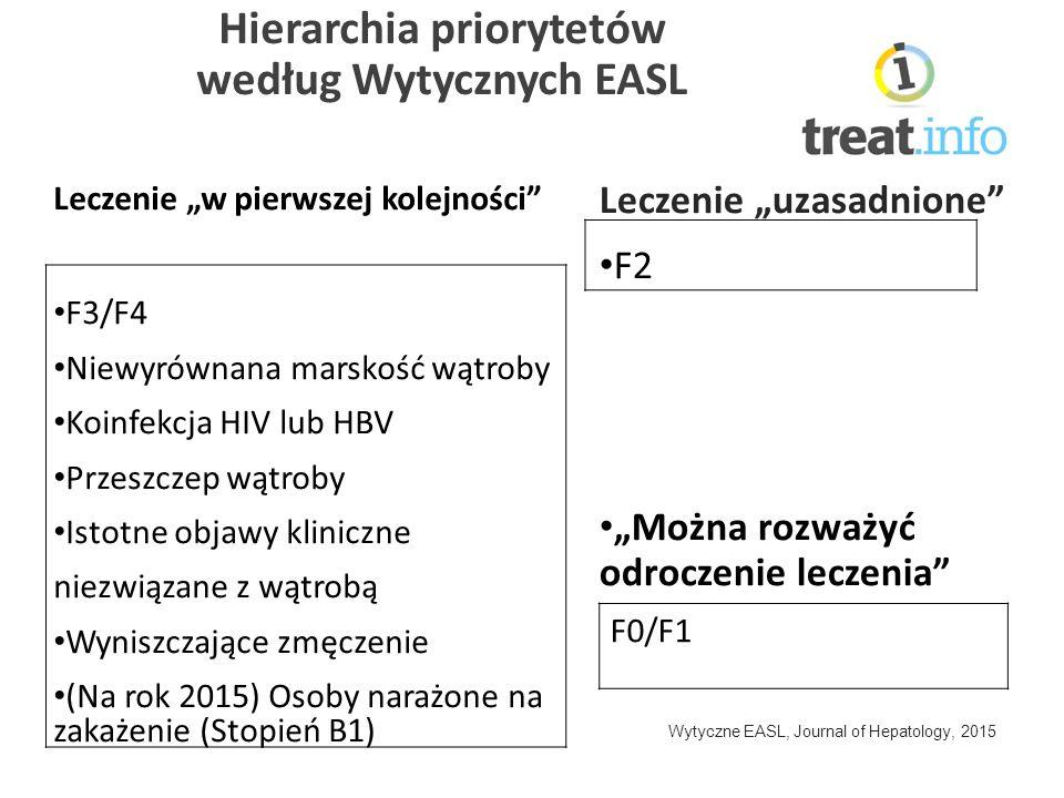 """Hierarchia priorytetów według Wytycznych EASL Leczenie """"w pierwszej kolejności F3/F4 Niewyrównana marskość wątroby Koinfekcja HIV lub HBV Przeszczep wątroby Istotne objawy kliniczne niezwiązane z wątrobą Wyniszczające zmęczenie (Na rok 2015) Osoby narażone na zakażenie (Stopień B1) Leczenie """"uzasadnione F2 """"Można rozważyć odroczenie leczenia Wytyczne EASL, Journal of Hepatology, 2015 F0/F1"""