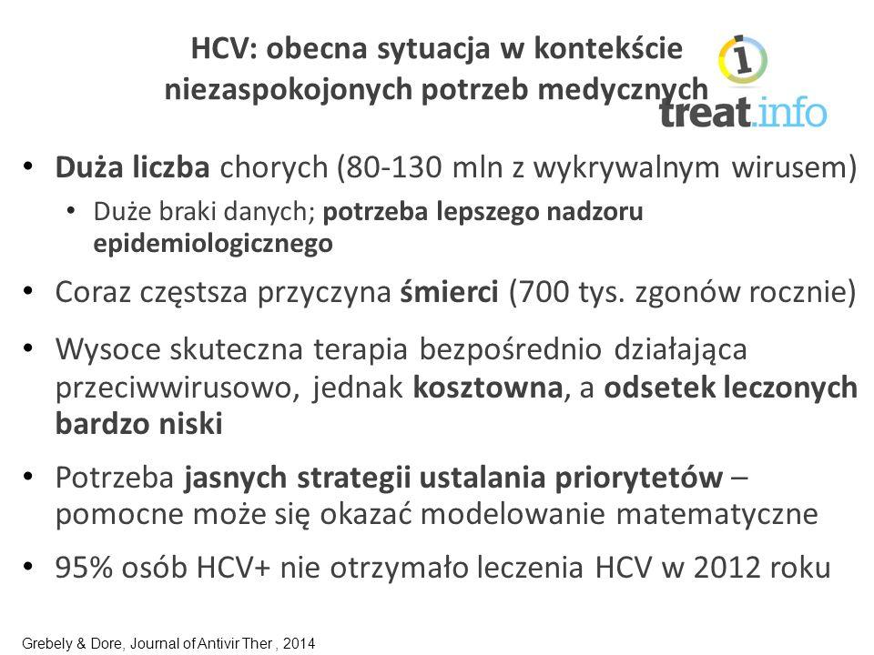 HCV: obecna sytuacja w kontekście niezaspokojonych potrzeb medycznych Duża liczba chorych (80-130 mln z wykrywalnym wirusem) Duże braki danych; potrzeba lepszego nadzoru epidemiologicznego Coraz częstsza przyczyna śmierci (700 tys.