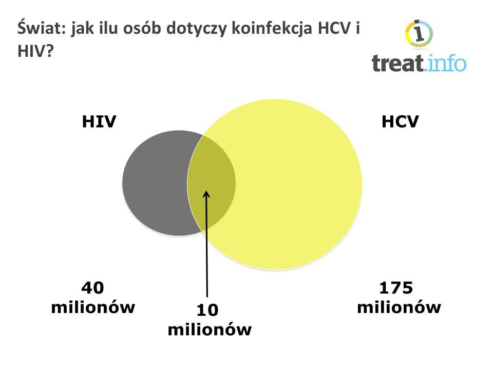 Świat: jak ilu osób dotyczy koinfekcja HCV i HIV HIV 40 milionów HCV 175 milionów 10 milionów