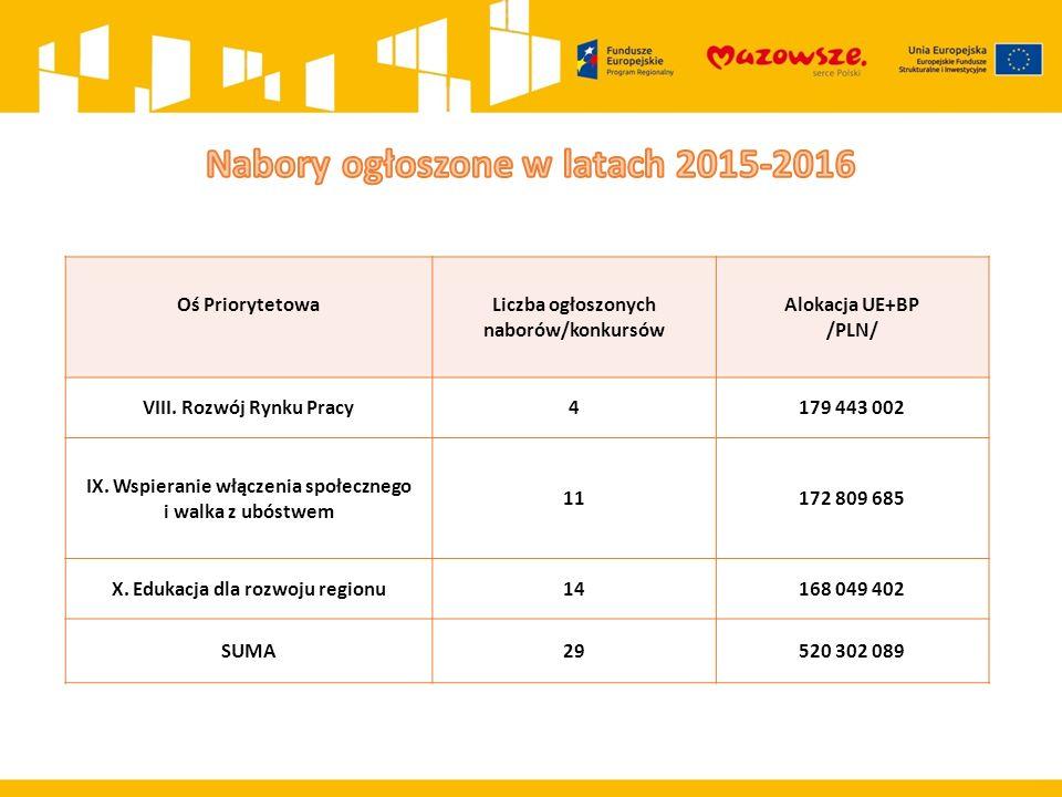 Oś PriorytetowaLiczba ogłoszonych naborów/konkursów Alokacja UE+BP /PLN/ VIII. Rozwój Rynku Pracy4179 443 002 IX. Wspieranie włączenia społecznego i w