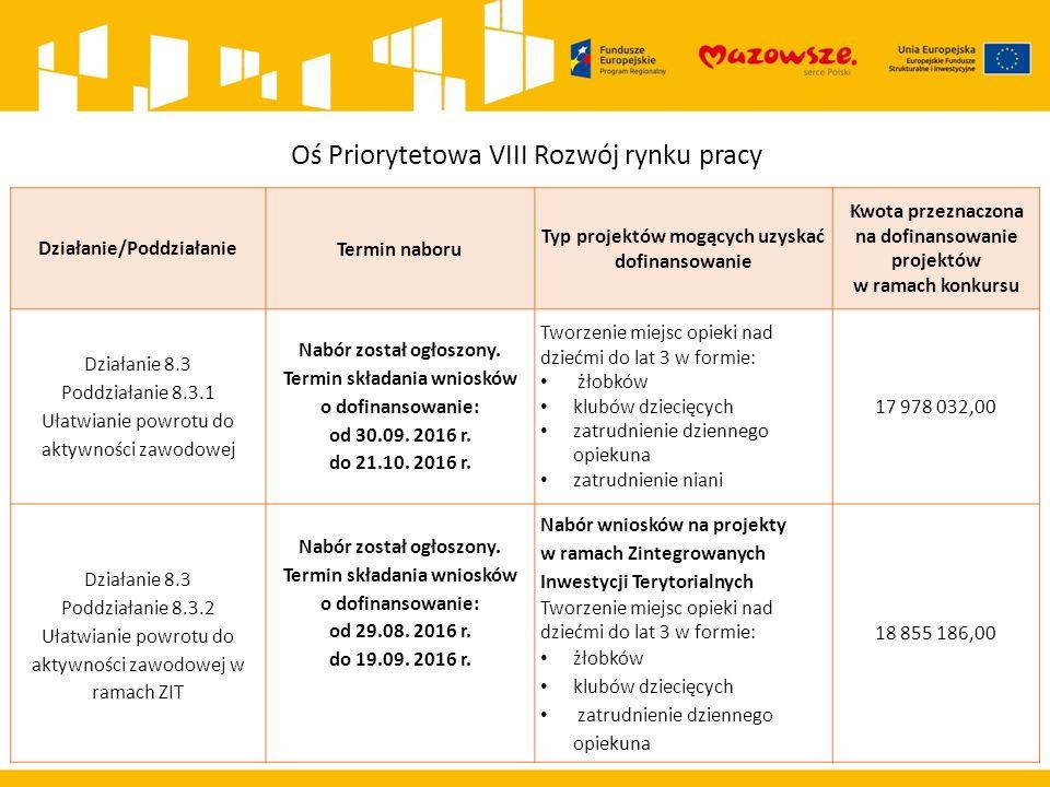 Oś Priorytetowa VIII Rozwój rynku pracy Działanie/PoddziałanieTermin naboru Typ projektów mogących uzyskać dofinansowanie Kwota przeznaczona na dofinansowanie projektów w ramach konkursu Działanie 8.3 Poddziałanie 8.3.1 Ułatwianie powrotu do aktywności zawodowej Nabór został ogłoszony.