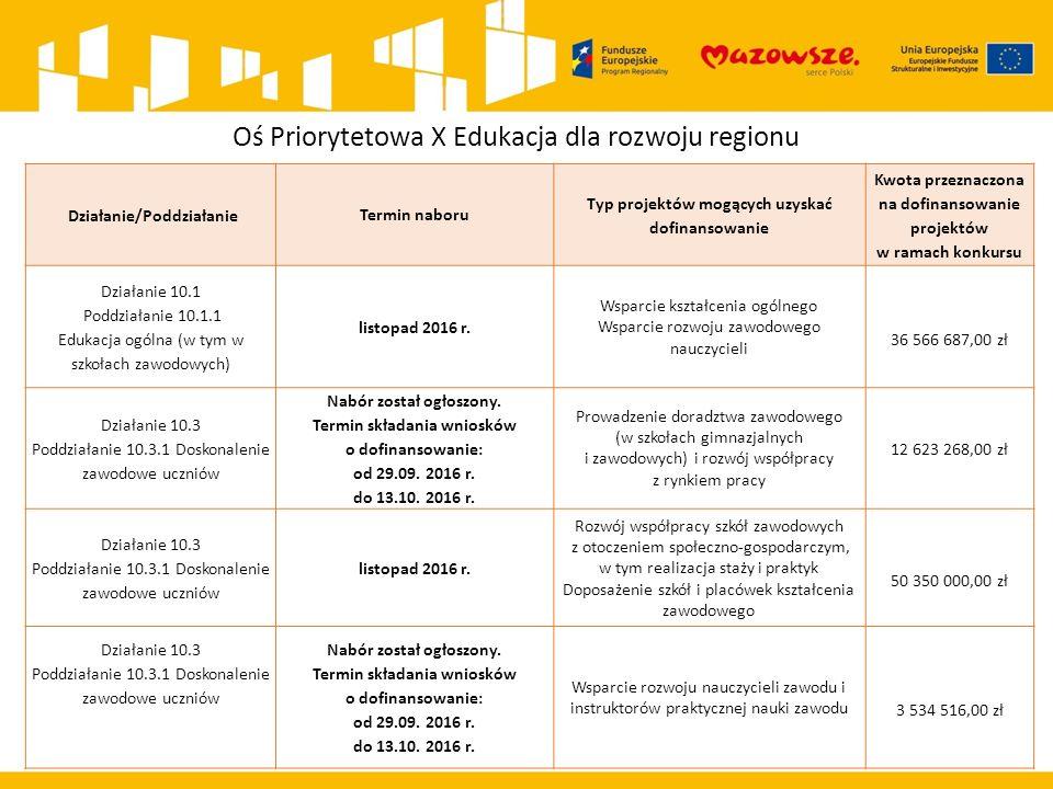 Oś Priorytetowa X Edukacja dla rozwoju regionu Działanie/Poddziałanie Termin naboru Typ projektów mogących uzyskać dofinansowanie Kwota przeznaczona n