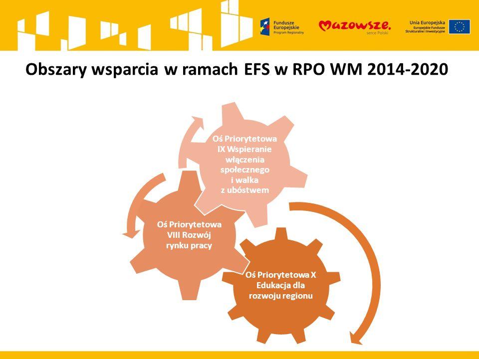 Obszary wsparcia w ramach EFS w RPO WM 2014-2020 Oś Priorytetowa X Edukacja dla rozwoju regionu Oś Priorytetowa VIII Rozwój rynku pracy Oś Priorytetowa IX Wspieranie włączenia społecznego i walka z ubóstwem