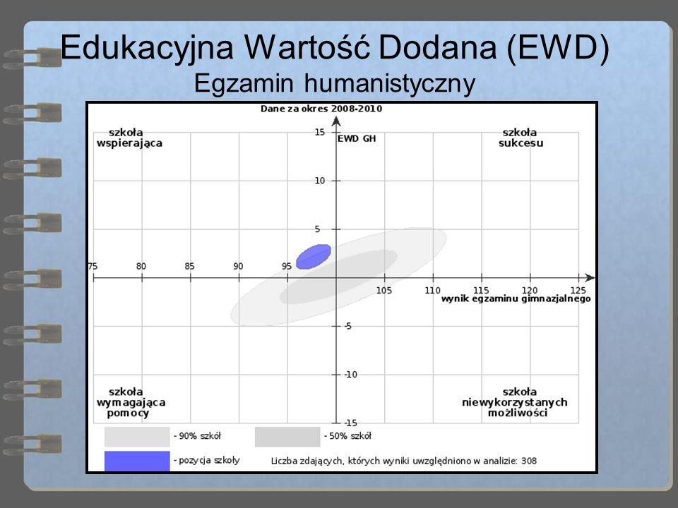 Edukacyjna Wartość Dodana (EWD) Egzamin humanistyczny