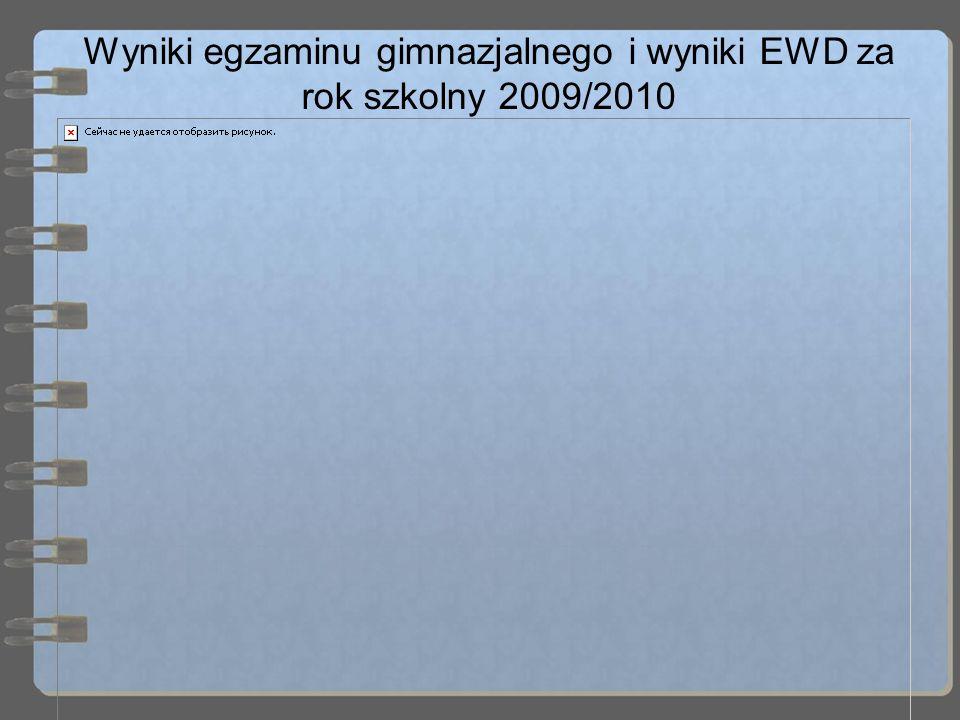 Wyniki egzaminu gimnazjalnego i wyniki EWD za rok szkolny 2009/2010