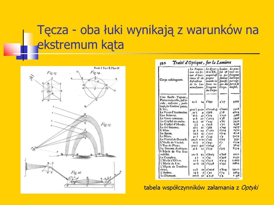 Tęcza - oba łuki wynikają z warunków na ekstremum kąta tabela współczynników załamania z Optyki
