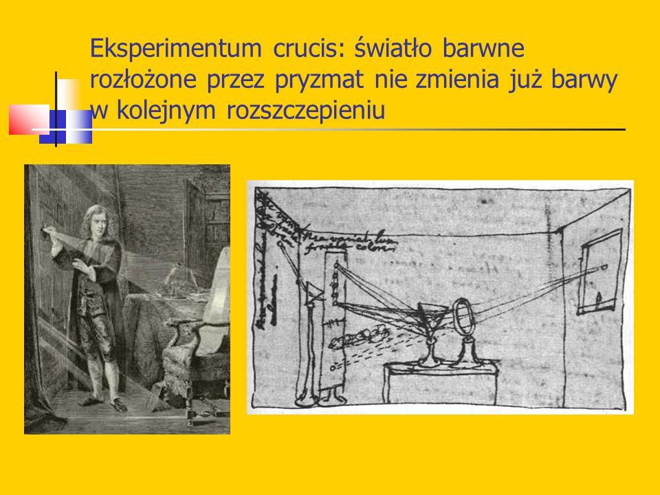 Eksperimentum crucis: światło barwne rozłożone przez pryzmat nie zmienia już barwy w kolejnym rozszczepieniu