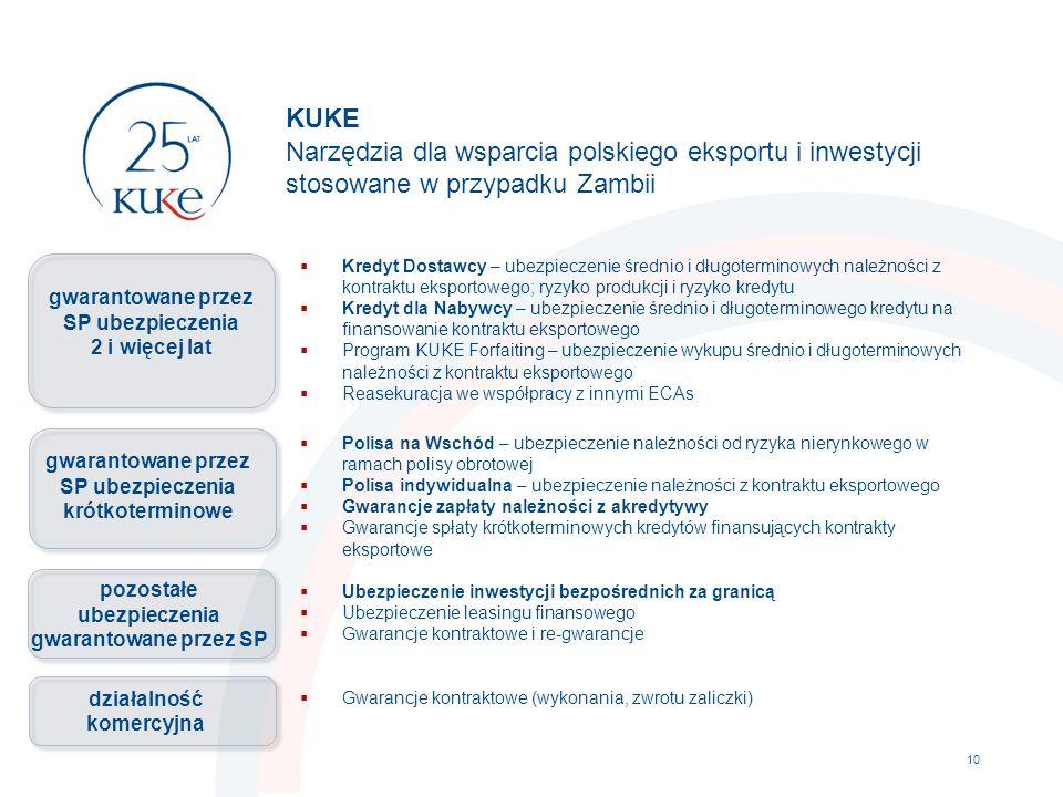 KUKE Narzędzia dla wsparcia polskiego eksportu i inwestycji stosowane w przypadku Zambii  Kredyt Dostawcy – ubezpieczenie średnio i długoterminowych należności z kontraktu eksportowego; ryzyko produkcji i ryzyko kredytu  Kredyt dla Nabywcy – ubezpieczenie średnio i długoterminowego kredytu na finansowanie kontraktu eksportowego  Program KUKE Forfaiting – ubezpieczenie wykupu średnio i długoterminowych należności z kontraktu eksportowego  Reasekuracja we współpracy z innymi ECAs  Polisa na Wschód – ubezpieczenie należności od ryzyka nierynkowego w ramach polisy obrotowej  Polisa indywidualna – ubezpieczenie należności z kontraktu eksportowego  Gwarancje zapłaty należności z akredytywy  Gwarancje spłaty krótkoterminowych kredytów finansujących kontrakty eksportowe  Ubezpieczenie inwestycji bezpośrednich za granicą  Ubezpieczenie leasingu finansowego  Gwarancje kontraktowe i re-gwarancje  Gwarancje kontraktowe (wykonania, zwrotu zaliczki) 10 gwarantowane przez SP ubezpieczenia krótkoterminowe pozostałe ubezpieczenia gwarantowane przez SP gwarantowane przez SP ubezpieczenia 2 i więcej lat działalność komercyjna