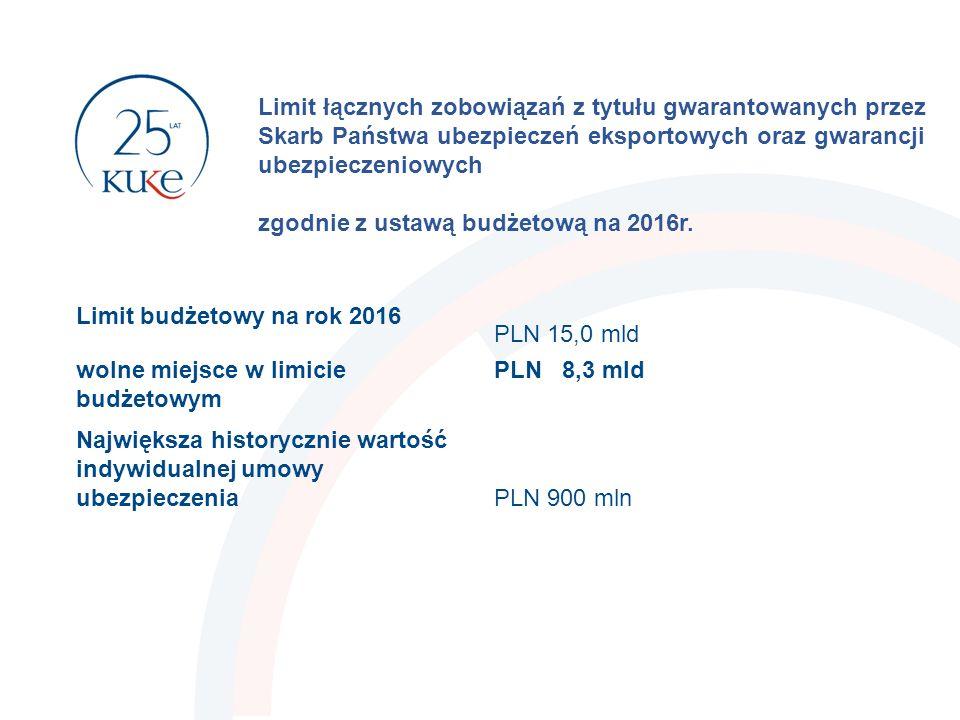 Ochrona inwestycji dla polskich inwestorów 13  nabycie lub utworzenie i prowadzenie przedsiębiorstwa za granicą (także oddział), dopłaty lub pożyczki wspólników, nabycie nieruchomości i innych aktywów trwałych chroni wniesione przez inwestora nakłady pieniężne, rzeczowe lub w postaci wartości niematerialnych i prawnych netto, które upoważniają do udziału w zyskach, w masie upadłościowej, gwarantują prawo głosu, nadzoru i współzarządzania od ryzyka politycznego i siły wyższej (np.