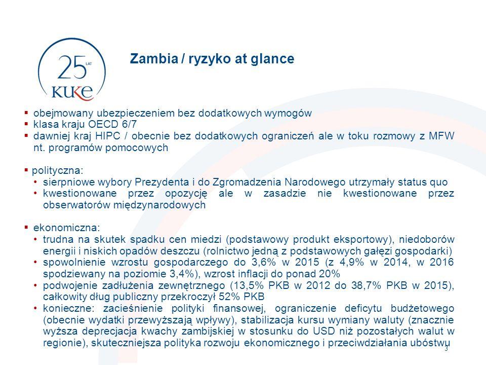 Zambia / ryzyko at glance  obejmowany ubezpieczeniem bez dodatkowych wymogów  klasa kraju OECD 6/7  dawniej kraj HIPC / obecnie bez dodatkowych ograniczeń ale w toku rozmowy z MFW nt.