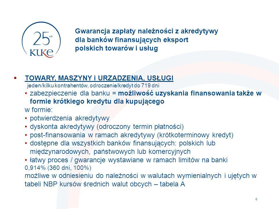 Gwarancja zapłaty należności z akredytywy dla banków finansujących eksport polskich towarów i usług 6  TOWARY, MASZYNY i URZĄDZENIA, USŁUGI jeden/kilku kontrahentów, odroczenie/kredyt do 719 dni zabezpieczenie dla banku = możliwość uzyskania finansowania także w formie krótkiego kredytu dla kupującego w formie: potwierdzenia akredytywy dyskonta akredytywy (odroczony termin płatności) post-finansowania w ramach akredytywy (krótkoterminowy kredyt) dostępne dla wszystkich banków finansujących: polskich lub międzynarodowych, państwowych lub komercyjnych łatwy proces / gwarancje wystawiane w ramach limitów na banki 0,914% (360 dni, 100%) możliwe w odniesieniu do należności w walutach wymienialnych i ujętych w tabeli NBP kursów średnich walut obcych – tabela A