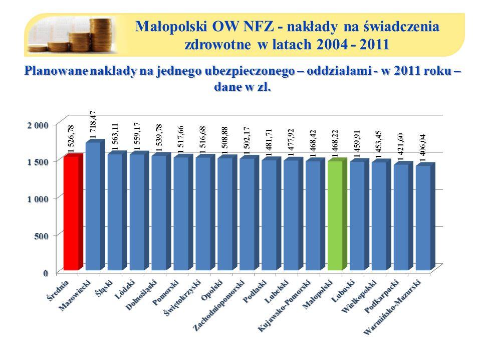 Małopolski OW NFZ - nakłady na świadczenia zdrowotne w latach 2004 - 2011 Planowane nakłady na jednego ubezpieczonego – oddziałami - w 2011 roku – dane w zł.